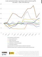 Liczba wystawianych faktur wg miesięcy