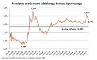 Przeciętna marża nowo udzielonego kredytu hipotecznego