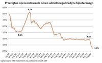 Przeciętne oprocentowanie nowo udzielonego kredytu hipotecznego