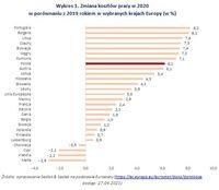 Zmiana kosztów pracy w 2020 w porównaniu z 2019 rokiem w wybranych krajach Europy