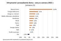 Utrzymanie i prowadzenie domu - ceny w czerwcu 2021 r.