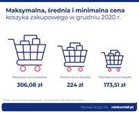 Maksymalna, średnia i minimalna cena koszyka zakupowego w grudniu 2020