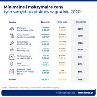 Minimalne i maksymalne ceny tych samych produktów w grudniu 2020