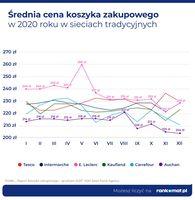 Średnia cena koszyka zakupowego w 2020 roku w sieciach tradycyjnych