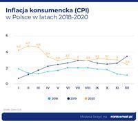 Inflacja konsumencka 2018-2020