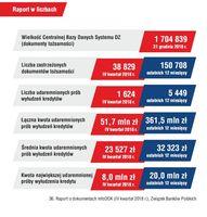 Raport w liczbach