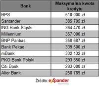 Dostępna kwota kredytu dla 4-osobowej rodziny z dochodem 6000 zł netto