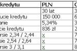 Czy warto przewalutować kredyt z CHF na PLN?
