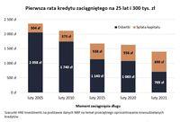 Pierwsza rata kredytu zaciągniętego na 25 lat i 300 tys. zł