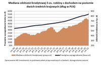 Mediana zdolności kredytowej 3-os. rodziny z dochodem na poziomie dwóch średnich krajowych (dług w P