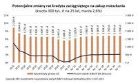 Potencjalne zmiany rat kredytu zaciągniętego na zakup mieszkania (kwota 300 tys. zł na 25 lat, marża