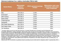 Zdolność kredytowa 3-os. rodziny z dochodem 7656 zł netto