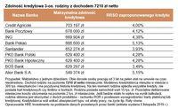 Zdolność kredytowa 3-os. rodziny z dochodem 7210 zł netto