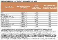 Zdolność kredytowa 3-os. rodziny z dochodem 7718 zł netto