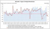 BIK Indeks - Popytu na Kredyty Mieszkaniowe