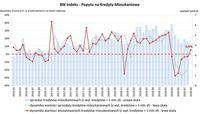 Indeks PKM wrzesień 2020