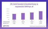 25-letni kredyt mieszkaniowy w wysokości 300 tys. zł