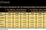 Oferty kredytów hipotecznych IV 2010