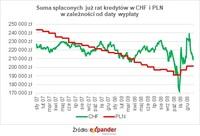 Suma spłaconych już rat w CHF i PLN