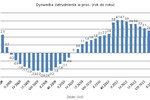 Spowolnienie gospodarcze a rynek pracy