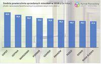 Powierzchnia mieszkań kupionych w 2018 r. - cała Polska