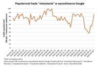 Popularność hasła