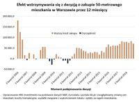 Efekt wstrzymywania się z decyzją o zakupie 50 mkw. mieszkania w Warszawie przez 12 m-cy