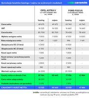 Symulacja kosztów leasingu i najmu