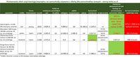 Porównanie ofert cesji leasingu na samochodu używane z ofertą samochodów nowych