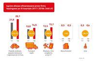 Łączne aktywa sfinansowane przez firmy leasingowe po III kw.2017 i 2018