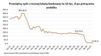 Przeciętny zysk z rocznej lokaty bankowej na 10 tys. zł po potrąceniu podatku