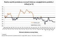Realne wyniki posiadaczy rocznych lokat po uwzględnieniu podatku i inflacji