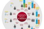 Najbogatsi Polacy w mediach VII 2012