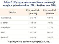 Tabela 3. Wynagrodzenia menedżerów restauracji  w wybranych miastach w 2020 roku