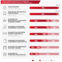 Ocena ważności poszczególnych aspektów w kontekście wyboru lokalizacji miejsca pracy