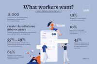 Czego pragną pracownicy?