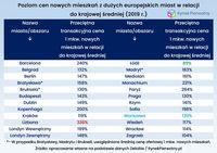 Ceny a PKB w stolicach europejskich