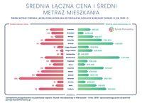 Średnia cena i metraż w dzielnicach w Warszawie - III kw. 2020