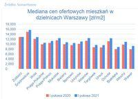 Mediana cen ofertowych mieszkań w dzielnicach Warszawy