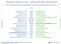 Średnia łączna cena i średni metraż mieszkania