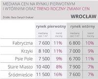 Ceny mieszkań we Wrocławiu