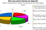 Rynek pracy: kto i dlaczego migruje?