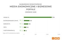 Media ekonomiczne - portale