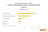 Media ekonomiczne - prasa