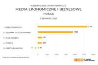 Media ekonomiczne i biznesowe – prasa
