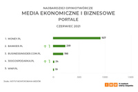 Media ekonomiczne i biznesowe – portale