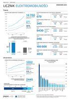 Licznik Elektromobilności -wrzesień 2020