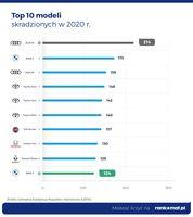 Top 10 modeli skradzionych w 2020 r.
