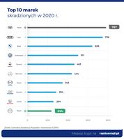 Top 10 marek skradzionych w 2020 r.