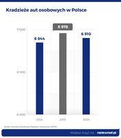 Kradzieże aut osobowych w Polsce